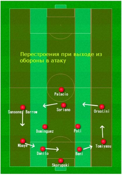 Выход из обороны в атаку: ФК «Болонья», изображение №6