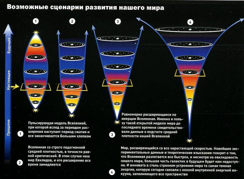 Существует пять эпох Вселенной. В какой из них живем мы?