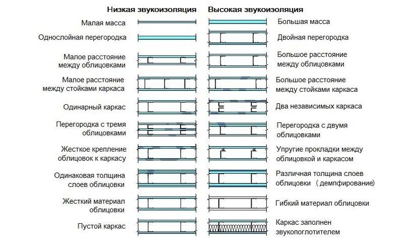 Способы шумоизоляции стен в квартире современными материалами, изображение №4