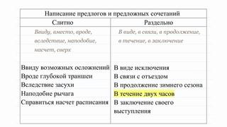 Правописание предлогов и союзов. Урок 28