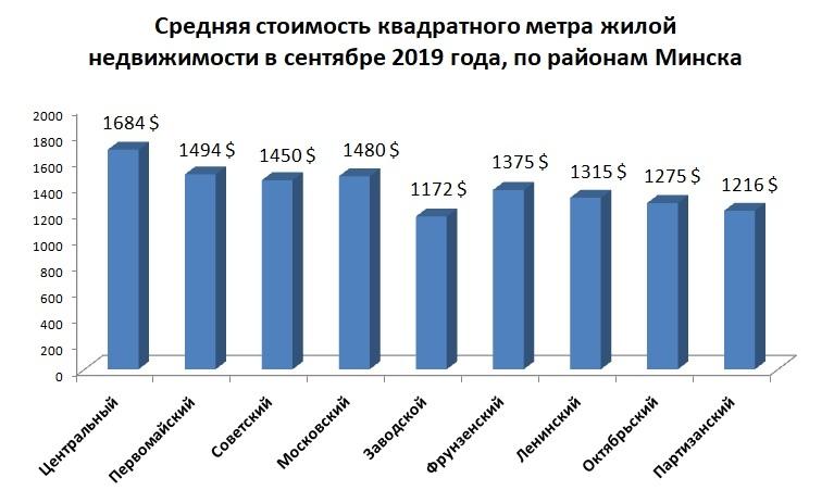 Средняя стоимость квартир в Минске, по районам