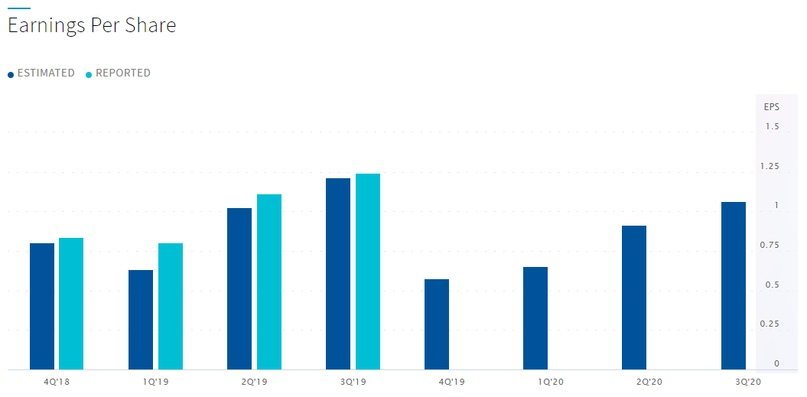 По прогнозам биржевиков, EPS в течение 20-го года должен расти. Но за счет ли прибыли?