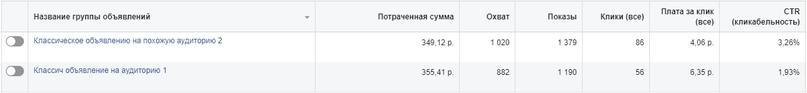Даже с ростом охвата выше 1000 цена клика держалась до 7 рублей