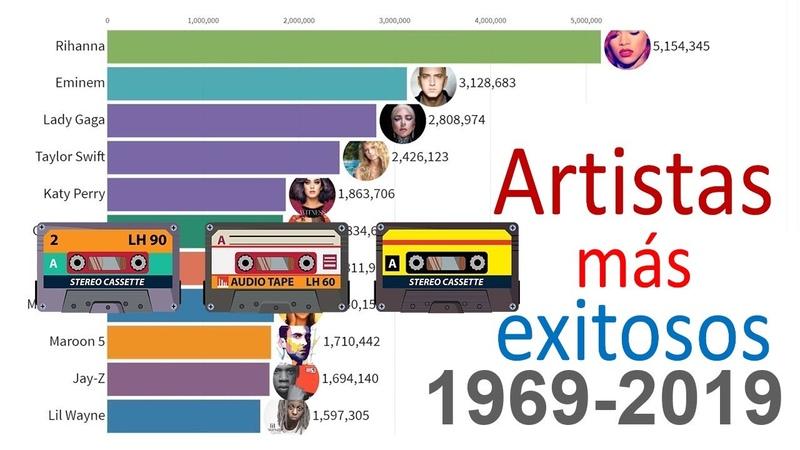 Los artistas musicales más populares 1969-2019
