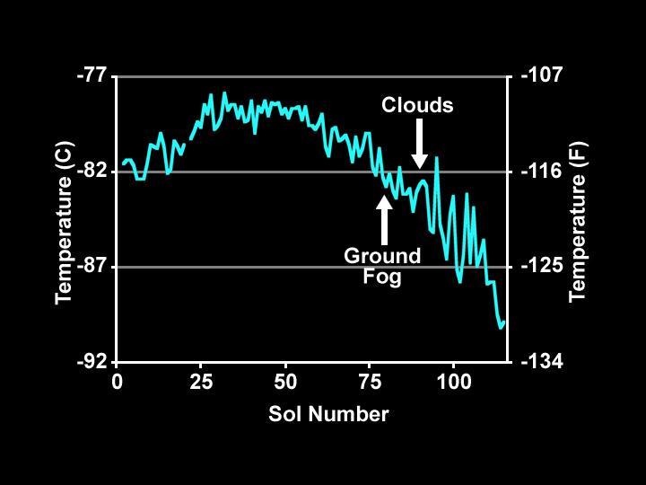 Солы — это марсианские дни. 1 сол = 24 ч 39 мин.