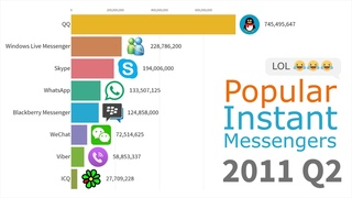 Most Popular Instant Messengers 1997 - 2019| History Porn