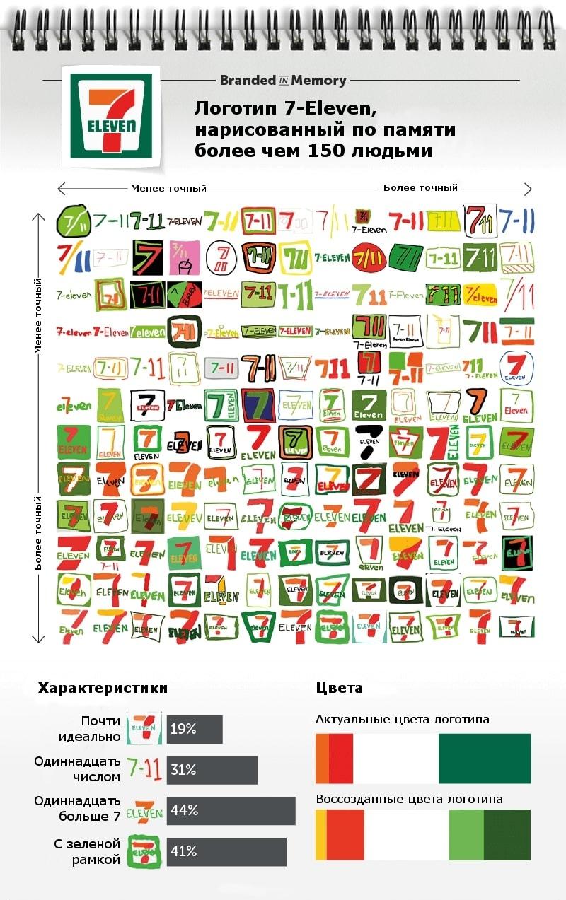 Как потребители запоминают логотипы, изображение №9