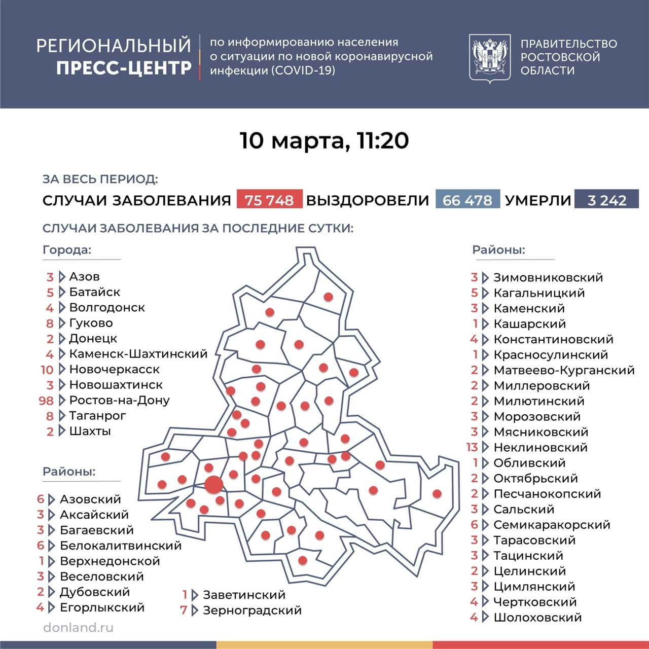 На Дону число инфицированных COVID-19 выросло на 258, в Таганроге 8 новых случаев