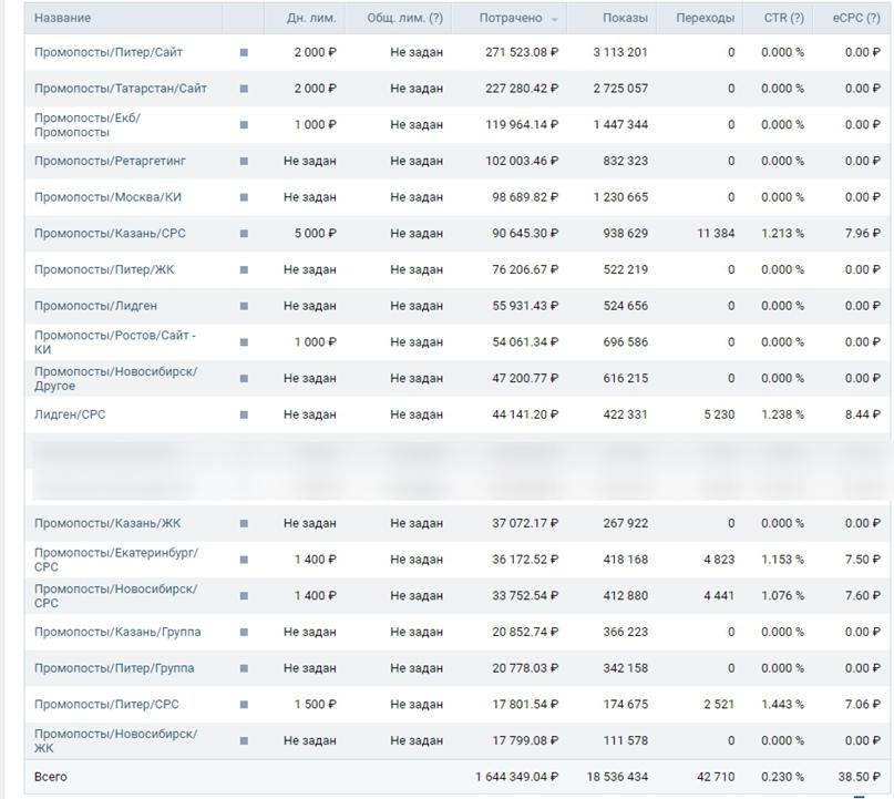 Статистика по кампаниям. Общая потраченная сумма за время РК указана на другом скриншоте
