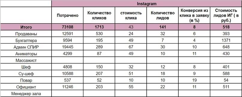 Поиск персонала в социальных сетях | Набор персонала через соцсети в загородный клуб | Соцсети для поиска сотрудников