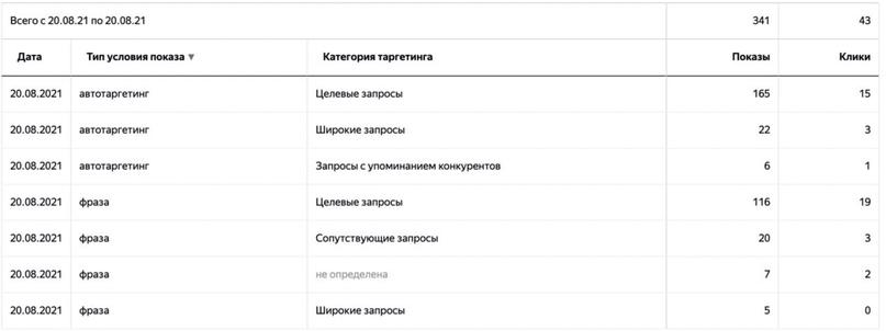 Яндекс улучшил автотаргетинг и упростил его настройку., изображение №3