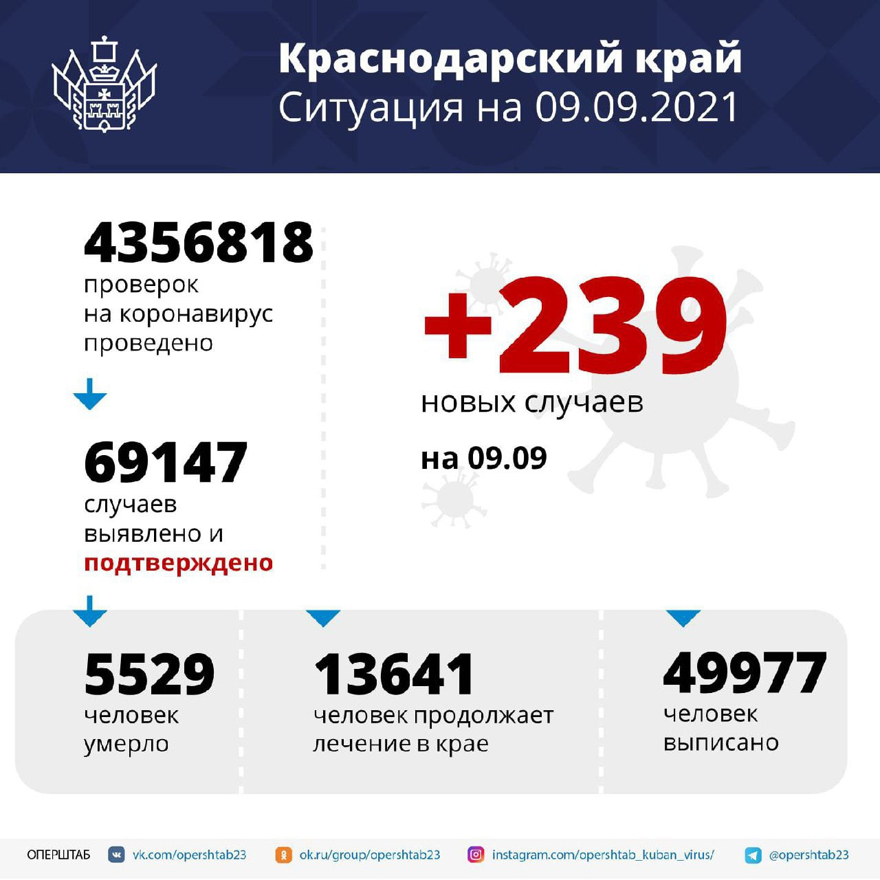 С начала пандемии на Кубани умерли более 5,5...