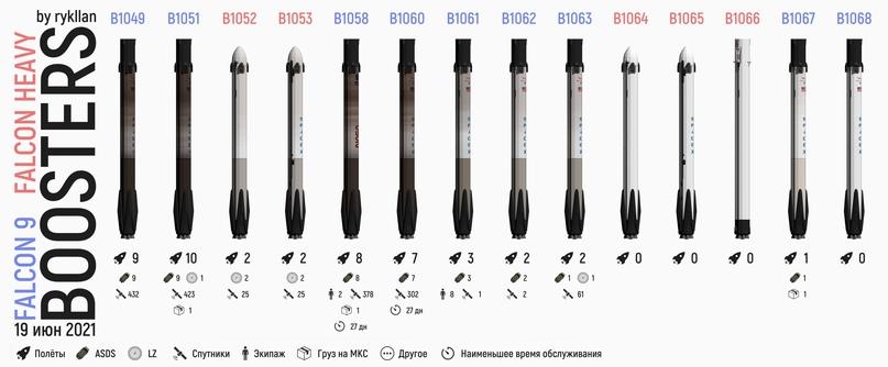 Инфографика SpaceX 📊 Ступени, сборка прототипов, башня обслуживания и тысячи плиток теплозащиты