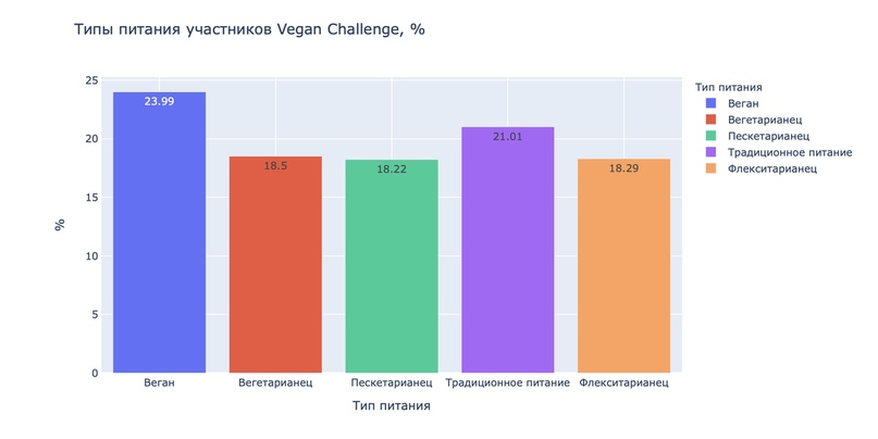 Как работает Vegan Challenge, изображение №3