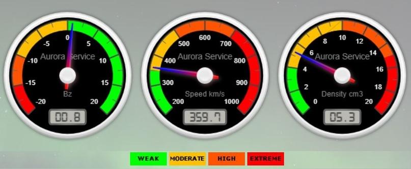 Параметры солнечного ветра в реальном времени (с сайта Aurora Forecast Service)